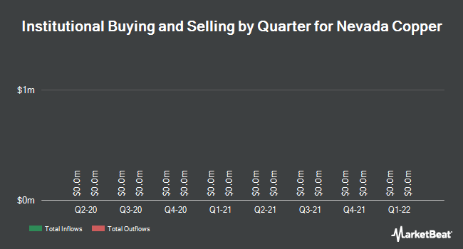 Institutional Ownership by Quarter for Nevada Copper Corp (TSE:NCU)