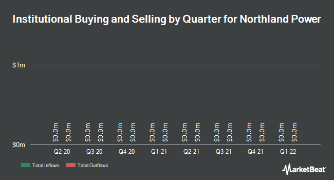 Institutional Ownership by Quarter for Northland Power (TSE:NPI)