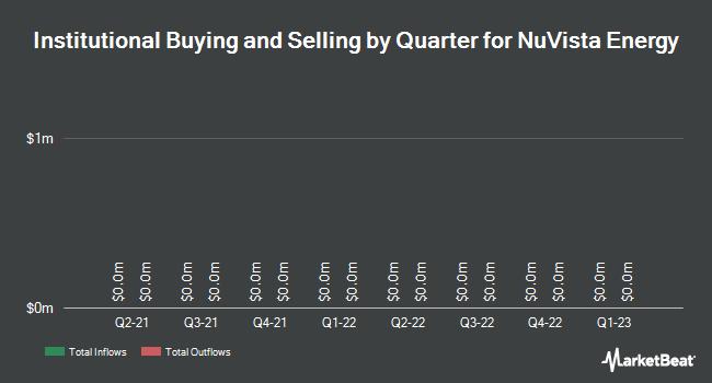 Institutional Ownership by Quarter for Nuvista Energy Ltd (TSE:NVA)