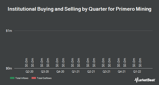 Institutional Ownership by Quarter for Primero Mining Corp (TSE:P)