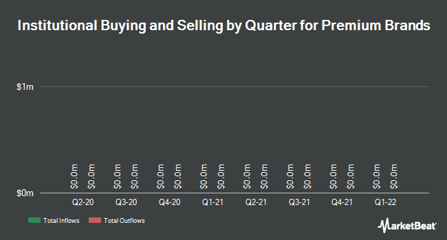 Institutional Ownership by Quarter for Premium Brands Holdings Corp (TSE:PBH)