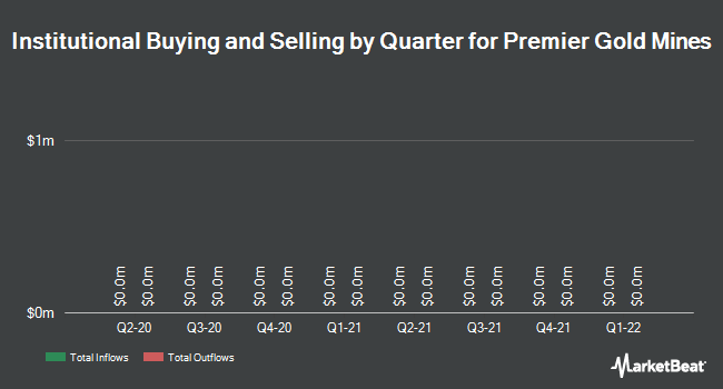 Institutional Ownership by Quarter for Premier Gold Mines (TSE:PG)