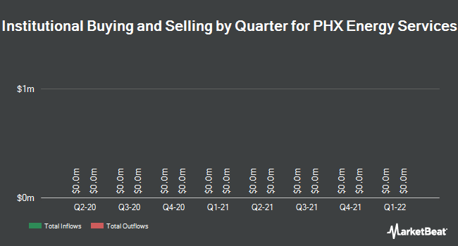 Institutional Ownership by Quarter for PHX Energy Services Corp (TSE:PHX)