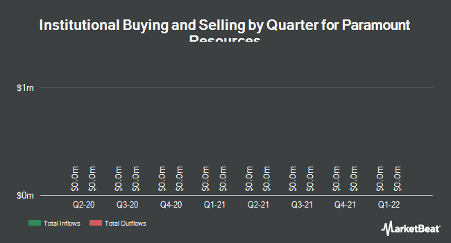 Institutional Ownership by Quarter for Paramount Resources (TSE:POU)