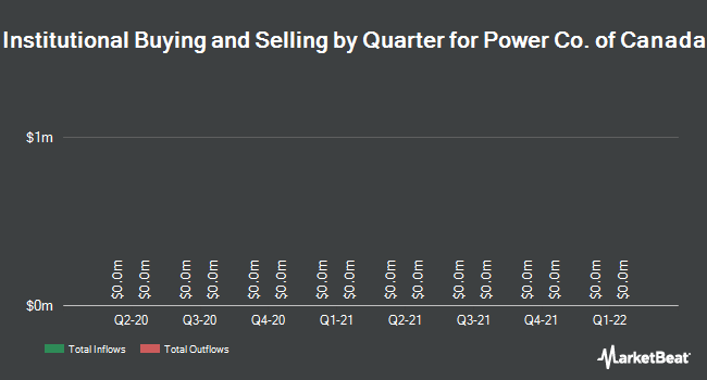 Institutional Ownership by Quarter for Power Co. of Canada (TSE:POW)