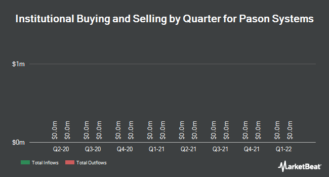 Institutional Ownership by Quarter for Pason Systems (TSE:PSI)
