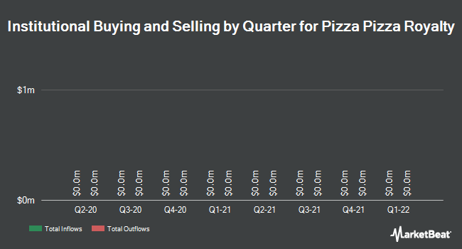 Institutional Ownership by Quarter for Pizza Pizza Royalty Corp (TSE:PZA)