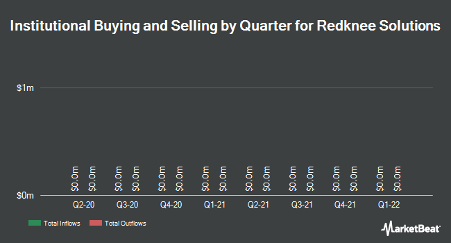 Institutional Ownership by Quarter for Redknee Solutions (TSE:RKN)