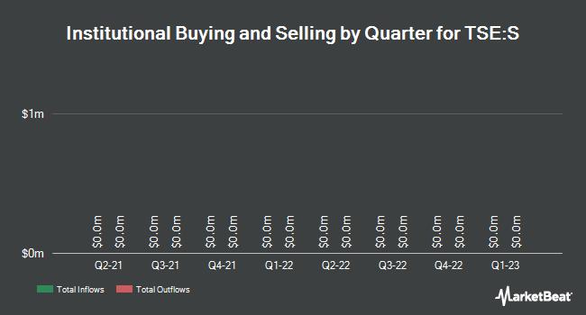 Institutional Ownership by Quarter for Sherritt International Corp (TSE:S)