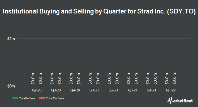 Institutional Ownership by Quarter for Strad Energy Services Ltd (TSE:SDY)