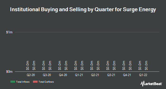 Institutional Ownership by Quarter for Surge Energy (TSE:SGY)