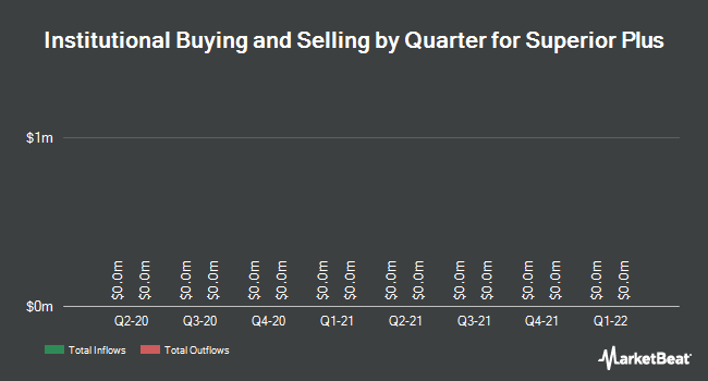 Institutional Ownership by Quarter for Superior Plus Corp. (TSE:SPB)