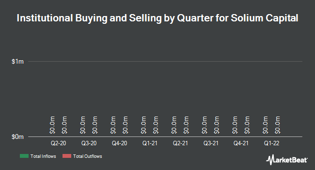Institutional Ownership by Quarter for Solium Capital (TSE:SUM)