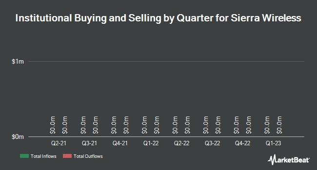 Institutional Ownership by Quarter for Sierra Wireless (TSE:SW)