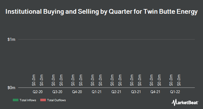 Institutional Ownership by Quarter for Twin Butte Energy Ltd (TSE:TBE)