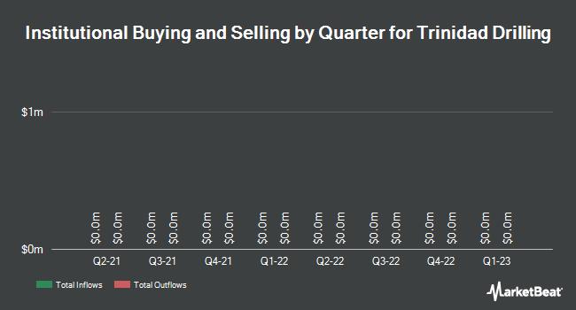 Institutional Ownership by Quarter for Trinidad Drilling (TSE:TDG)