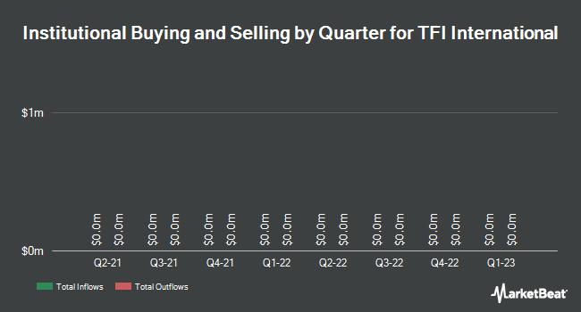 Institutional Ownership by Quarter for TFI International (TSE:TFI)