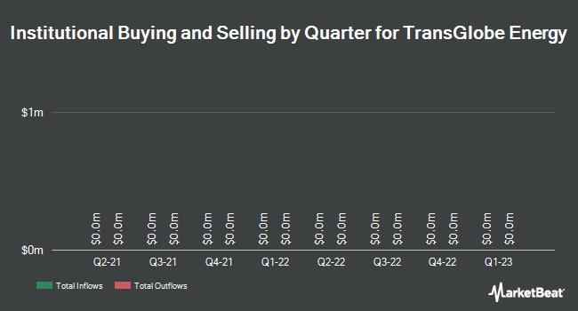 Institutional Ownership by Quarter for TransGlobe Energy (TSE:TGL)