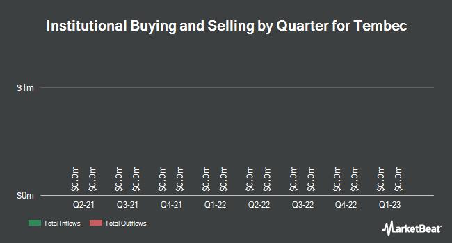 Institutional Ownership by Quarter for Tembec (TSE:TMB)