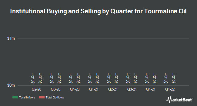 Institutional Ownership by Quarter for Tourmaline Oil Corp (TSE:TOU)