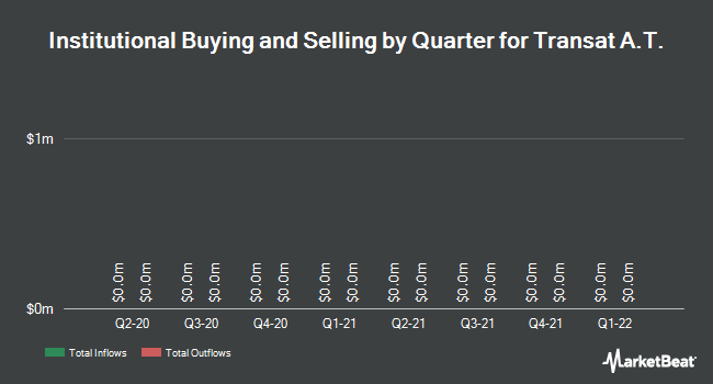 Institutional Ownership by Quarter for TRANSAT AT (TSE:TRZ)