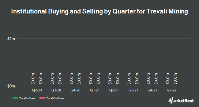 Institutional Ownership by Quarter for Trevali Mining Corp (TSE:TV)