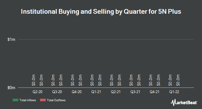 Institutional Ownership by Quarter for 5N Plus (TSE:VNP)