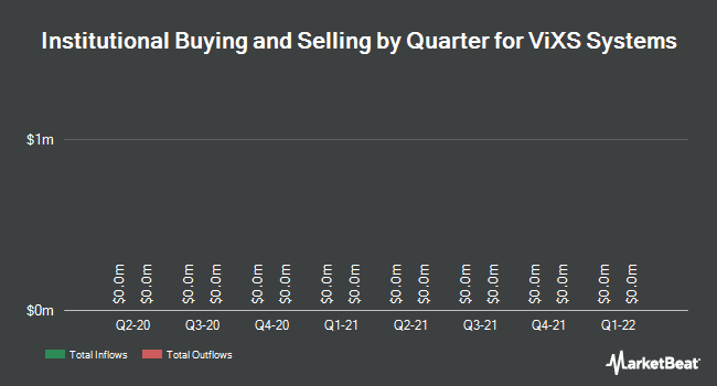Institutional Ownership by Quarter for ViXS Systems (TSE:VXS)