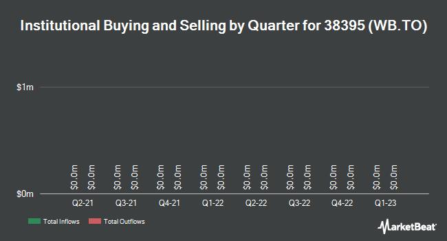 Institutional Ownership by Quarter for Whistler Blackcomb Holdings (TSE:WB)