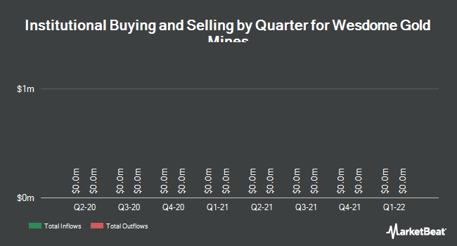 Institutional Ownership by Quarter for Wesdome Gold Mines Ltd (TSE:WDO)