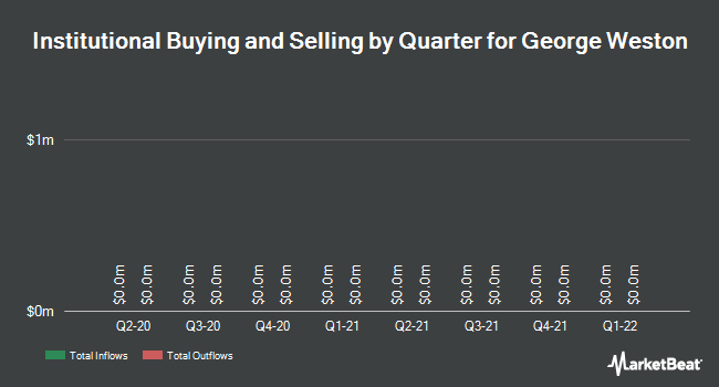 Institutional Ownership by Quarter for George Weston Limited (TSE:WN)