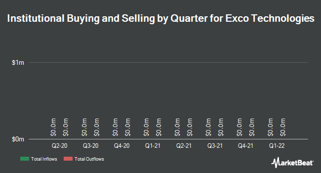 Institutional Ownership by Quarter for Exco Technologies Limited (TSE:XTC)