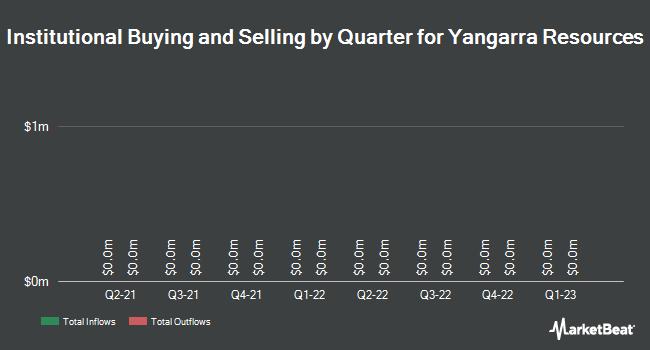Institutional Ownership by Quarter for Yangarra Resources (TSE:YGR)