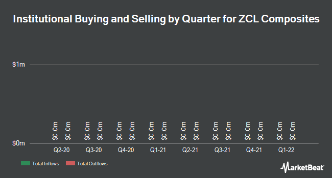 Institutional Ownership by Quarter for ZCL Composites (TSE:ZCL)