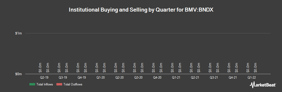 Institutional Ownership History for VANGUARD CHARLO/TOTAL INTL BD ETF (BMV:BNDX)