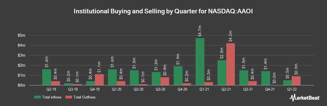 Institutional Ownership History for Applied Optoelectronics (NASDAQ:AAOI)