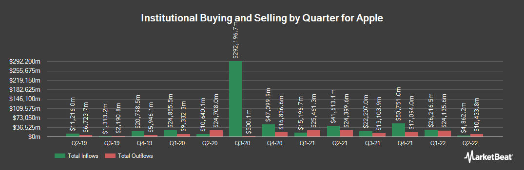 Institutional Ownership History for Apple (NASDAQ:AAPL)
