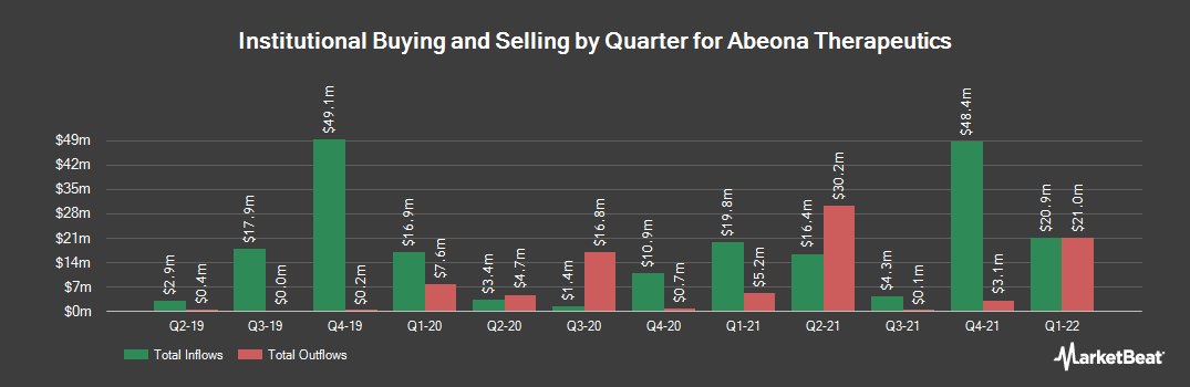 Institutional Ownership History for Abeona Therapeutics (NASDAQ:ABEO)