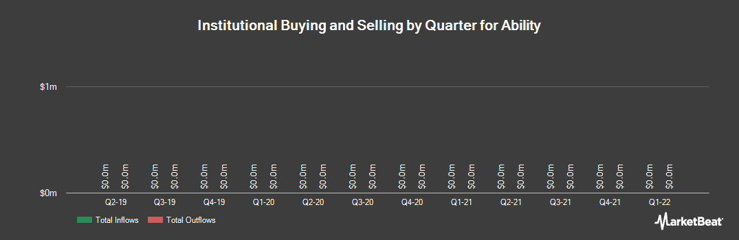 Institutional Ownership History for Ability (NASDAQ:ABIL)