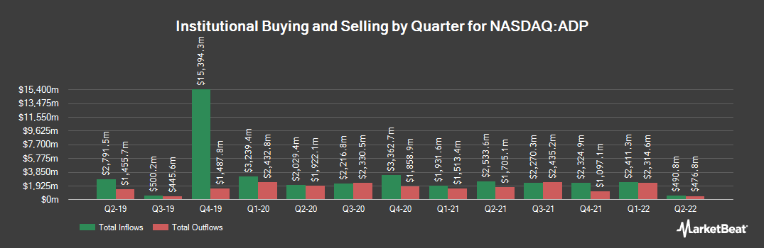Institutional Ownership History for Automatic Data Processing (NASDAQ:ADP)