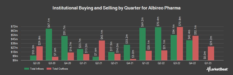 Institutional Ownership History for Albireo Pharma (NASDAQ:ALBO)