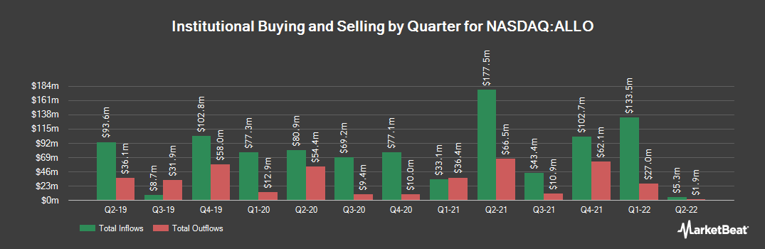 Institutional Ownership History for Allogene Therapeutics (NASDAQ:ALLO)