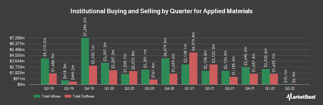 Institutional Ownership History for Applied Materials (NASDAQ:AMAT)