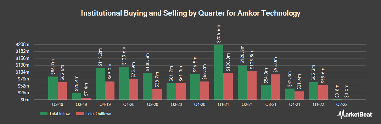 Institutional Ownership History for Amkor Technology (NASDAQ:AMKR)