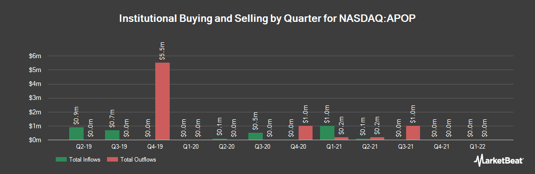 Institutional Ownership History for CELLECT BIOTECH/S (NASDAQ:APOP)