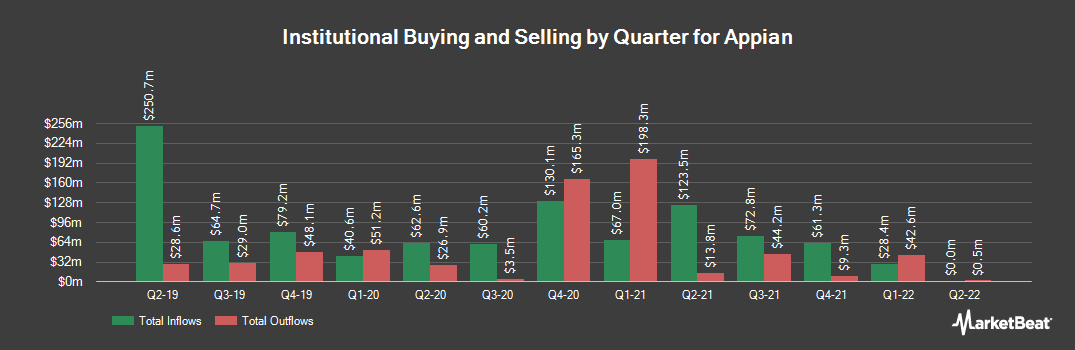 Institutional Ownership History for Appian (NASDAQ:APPN)