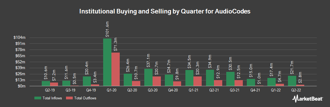 Institutional Ownership History for AudioCodes (NASDAQ:AUDC)