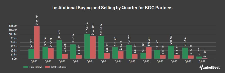 Institutional Ownership History for BGC Partners (NASDAQ:BGCP)
