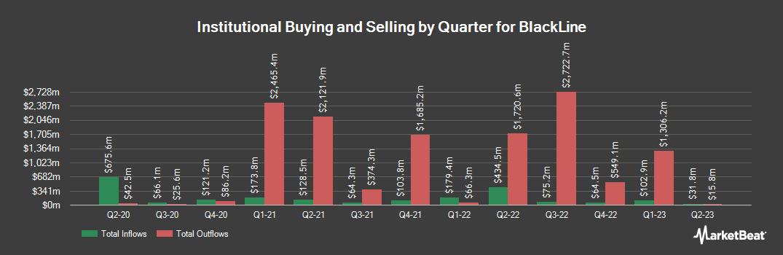 Institutional Ownership History for Blackline (NASDAQ:BL)