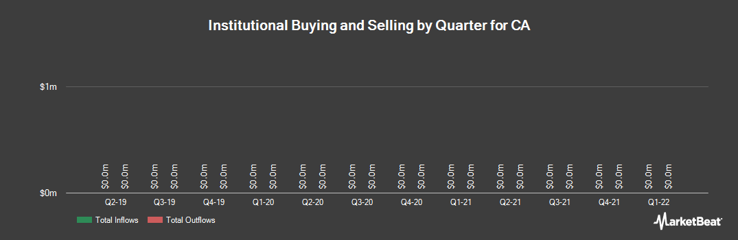 Institutional Ownership History for CA (NASDAQ:CA)